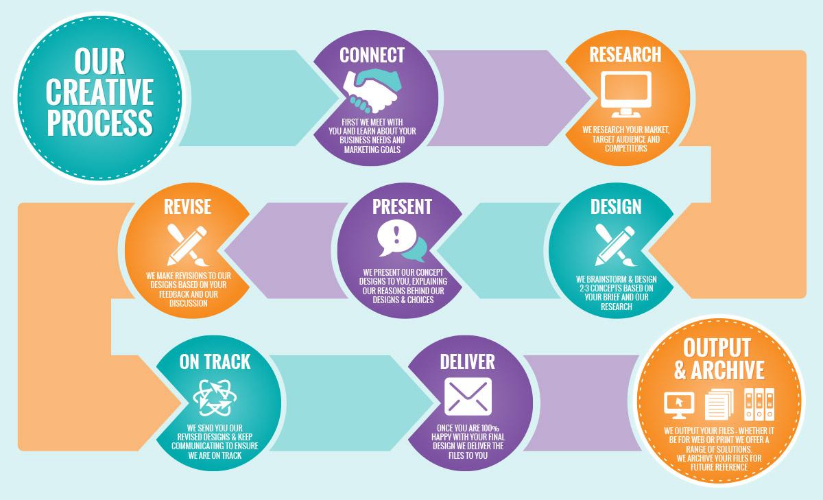 website design and development process the w best website design process